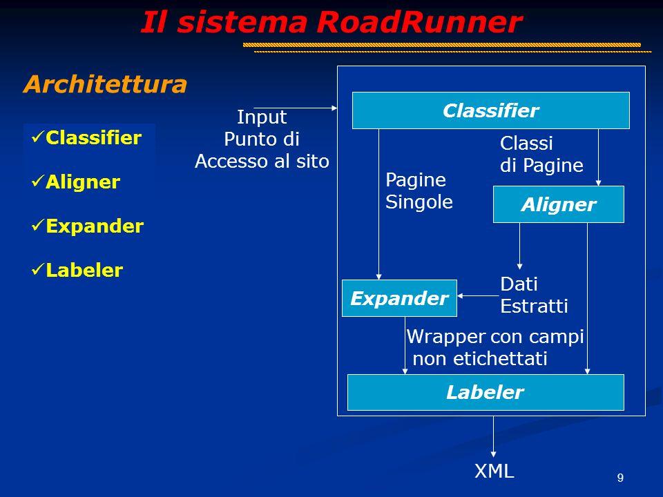 9 Il sistema RoadRunner Architettura Classifier Aligner Expander Labeler Classifier Labeler Expander Aligner Dati Estratti Wrapper con campi non etichettati Classi di Pagine Pagine Singole Input Punto di Accesso al sito XML
