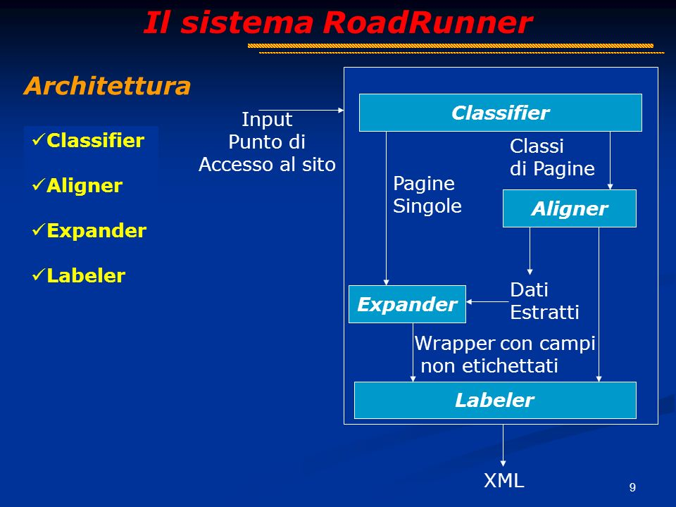 10 Il sistema RoadRunner Labeler … Nome Telefono ( $A $B )+ … + $A $B NomeTelefono