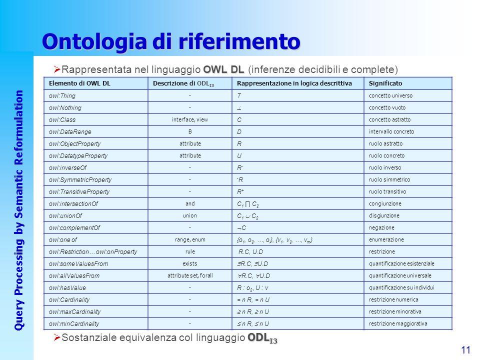 11 Query Processing by Semantic Reformulation Ontologia di riferimento Elemento di OWL DLDescrizione di ODL I3 Rappresentazione in logica descrittivaSignificato owl:Thing - T concetto universo owl:Nothing - concetto vuoto owl:Class interface, view C concetto astratto owl:DataRange B D intervallo concreto owl:ObjectProperty attribute R ruolo astratto owl:DatatypeProperty attribute U ruolo concreto owl:inverseOf - R-R- ruolo inverso owl:SymmetricProperty - -R-R ruolo simmetrico owl:TransitiveProperty - R+R+ ruolo transitivo owl:intersectionOf and C1 C2C1 C2 congiunzione owl:unionOf union C 1 C 2 disgiunzione owl:complementOf - C negazione owl:one of range, enum {o 1, o 2, …, o l }, {v 1, v 2, …, v m } enumerazione owl:Restriction… owl:onProperty rule R.C, U.D restrizione owl:someValuesFrom exists R.C, U.D quantificazione esistenziale owl:allValuesFrom attribute set, forall R.C, U.D quantificazione universale owl:hasValue - R : o 2, U : v quantificazione su individui owl:Cardinality - = n R, = n U restrizione numerica owl:maxCardinality - n R, n U restrizione minorativa owl:minCardinality - n R, n U restrizione maggiorativa OWL DL Rappresentata nel linguaggio OWL DL (inferenze decidibili e complete) ODL I3 Sostanziale equivalenza col linguaggio ODL I3