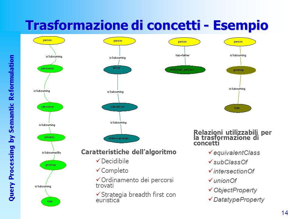 14 Query Processing by Semantic Reformulation Trasformazione di concetti - Esempio Relazioni utilizzabili per la trasformazione di concetti equivalentClass equivalentClass subClassOf subClassOf intersectionOf intersectionOf unionOf unionOf ObjectProperty ObjectProperty DatatypeProperty DatatypeProperty Caratteristiche dellalgoritmo Decidibile Completo Ordinamento dei percorsi trovati Strategia breadth first con euristica
