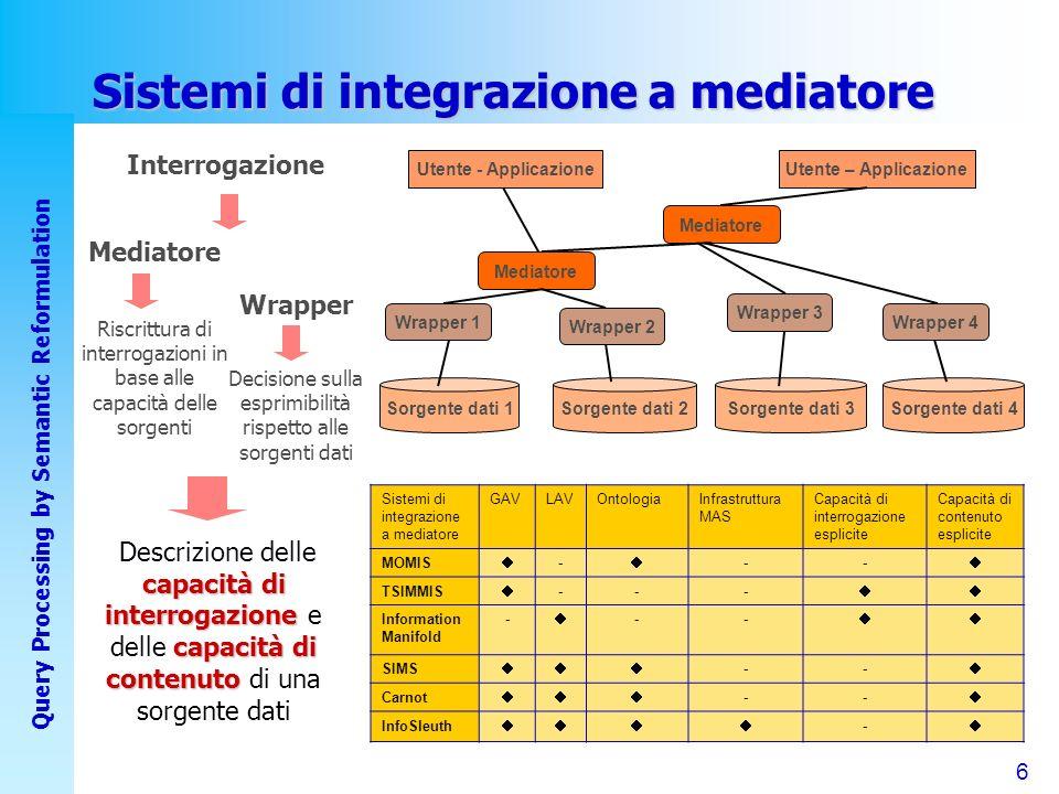 6 Query Processing by Semantic Reformulation Sistemi di integrazione a mediatore Utente - Applicazione Mediatore Wrapper 1 Sorgente dati 2Sorgente dati 1Sorgente dati 4Sorgente dati 3 Wrapper 2 Wrapper 3 Wrapper 4 Mediatore Utente – Applicazione Sistemi di integrazione a mediatore GAVLAVOntologiaInfrastruttura MAS Capacità di interrogazione esplicite Capacità di contenuto esplicite MOMIS - -- TSIMMIS --- Information Manifold - -- SIMS -- Carnot -- InfoSleuth - capacità di interrogazione capacità di contenuto Descrizione delle capacità di interrogazione e delle capacità di contenuto di una sorgente dati Wrapper Decisione sulla esprimibilità rispetto alle sorgenti dati Mediatore Riscrittura di interrogazioni in base alle capacità delle sorgenti Interrogazione
