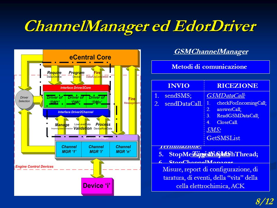 ChannelManager ed EdorDriver GSMChannelManager Inizializzazione: 1.InitListeningThread; 2.InitMessageDispatchThread.