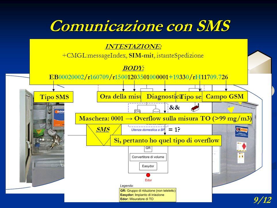 ECD 333/3331234567 Comunicazione con SMS CABINA DI 1° SALTO 9/12 INTESTAZIONE: +CMGL:messageIndex, SIM-mit, istanteSpedizione BODY: EB00020002/r160709/r15001203501000001+19330/rH11709.726 SMS TO puro [mg/m3]Ora della misuraDiagnostica && Maschera: 0001 Overflow sulla misura TO (>99 mg/m3) = 1.