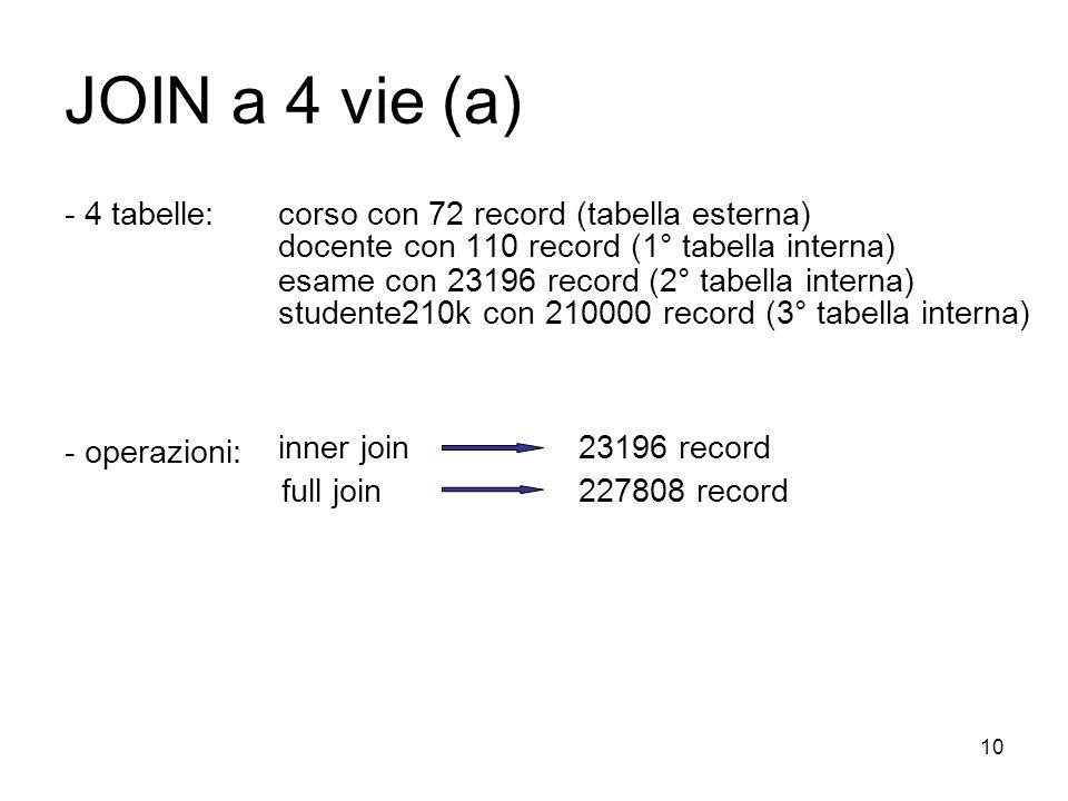 10 JOIN a 4 vie (a) - 4 tabelle: corso con 72 record (tabella esterna) docente con 110 record (1° tabella interna) esame con 23196 record (2° tabella interna) studente210k con 210000 record (3° tabella interna) - operazioni: inner join full join 23196 record 227808 record