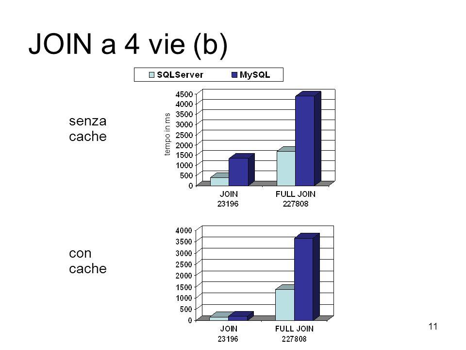 11 JOIN a 4 vie (b) senza cache con cache tempo in ms