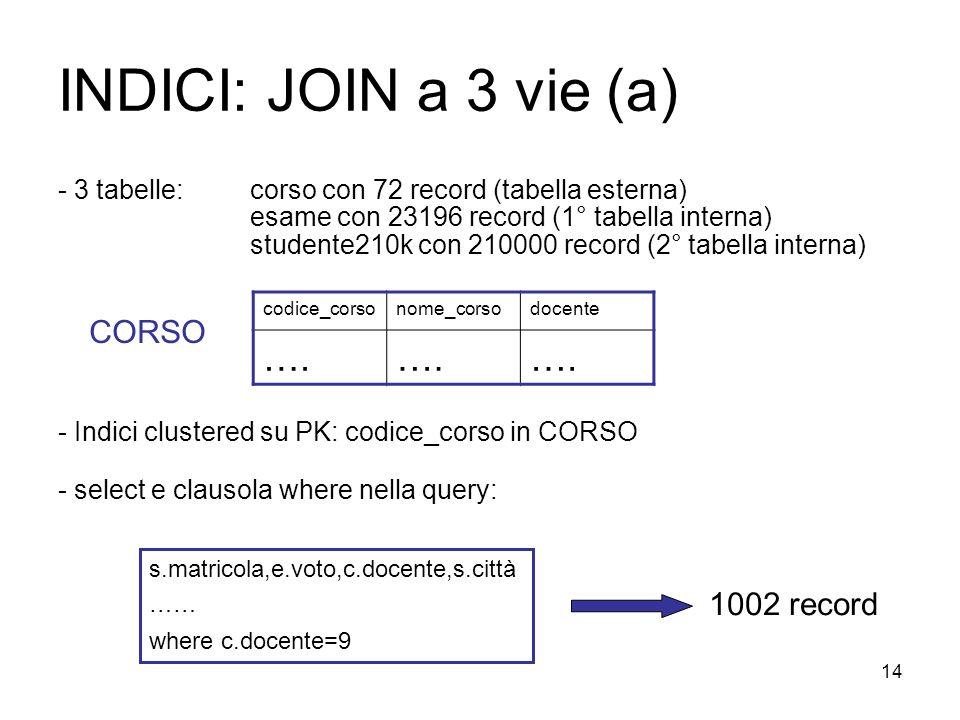 14 INDICI: JOIN a 3 vie (a) - 3 tabelle:corso con 72 record (tabella esterna) esame con 23196 record (1° tabella interna) studente210k con 210000 record (2° tabella interna) - Indici clustered su PK: codice_corso in CORSO - select e clausola where nella query: codice_corsonome_corsodocente ….