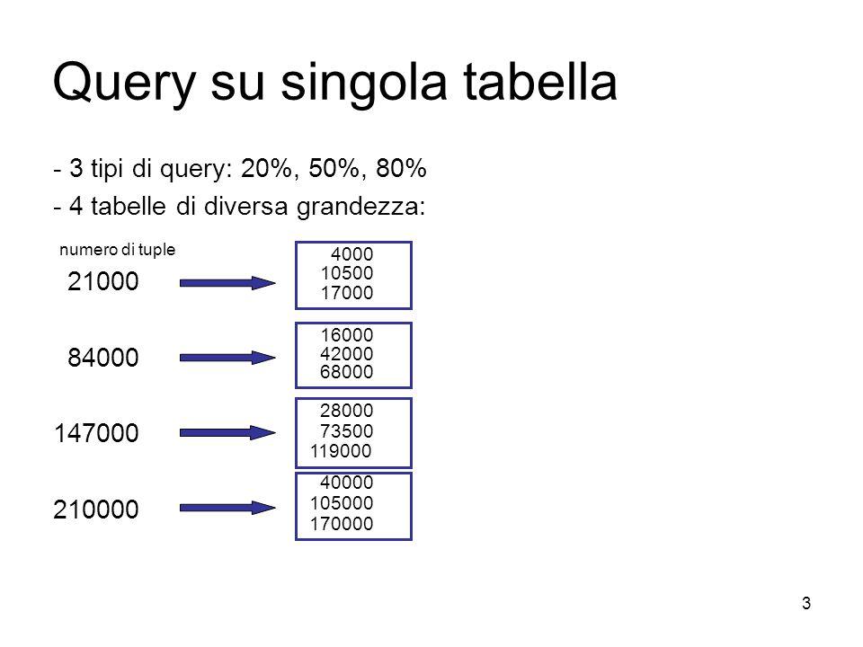 3 Query su singola tabella - 3 tipi di query: 20%, 50%, 80% - 4 tabelle di diversa grandezza: 21000 84000 147000 210000 40000 105000 170000 16000 42000 68000 4000 10500 17000 28000 73500 119000 numero di tuple