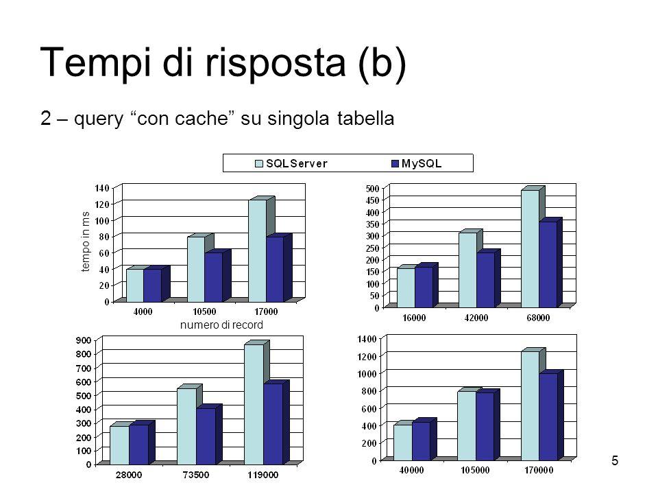 5 Tempi di risposta (b) 2 – query con cache su singola tabella tempo in ms numero di record