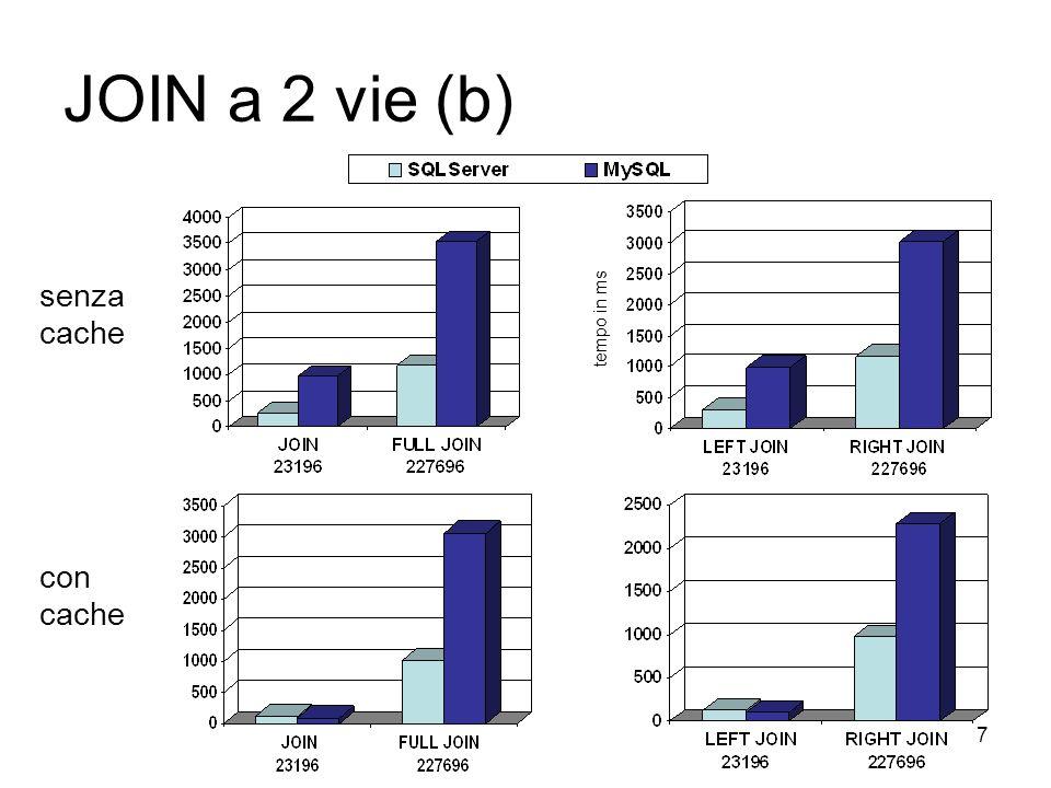7 JOIN a 2 vie (b) senza cache con cache tempo in ms