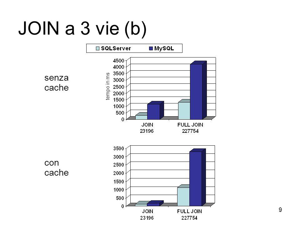 9 JOIN a 3 vie (b) senza cache con cache tempo in ms