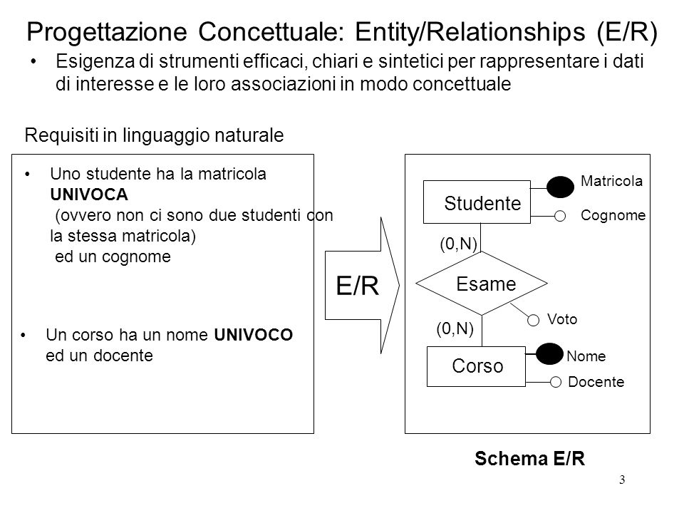 3 Progettazione Concettuale: Entity/Relationships (E/R) Esigenza di strumenti efficaci, chiari e sintetici per rappresentare i dati di interesse e le loro associazioni in modo concettuale Studente Esame (0,N) Matricola Cognome Corso Nome Docente Voto (0,N) Uno studente ha la matricola UNIVOCA (ovvero non ci sono due studenti con la stessa matricola) ed un cognome Schema E/R E/R Requisiti in linguaggio naturale Un corso ha un nome UNIVOCO ed un docente
