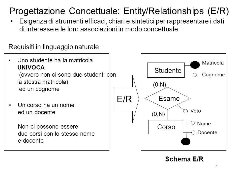 4 Progettazione Concettuale: Entity/Relationships (E/R) Esigenza di strumenti efficaci, chiari e sintetici per rappresentare i dati di interesse e le loro associazioni in modo concettuale Studente Esame (0,N) Matricola Cognome Corso Nome Docente Voto (0,N) Uno studente ha la matricola UNIVOCA (ovvero non ci sono due studenti con la stessa matricola) ed un cognome Schema E/R E/R Requisiti in linguaggio naturale Un corso ha un nome ed un docente Non ci possono essere due corsi con lo stesso nome e docente