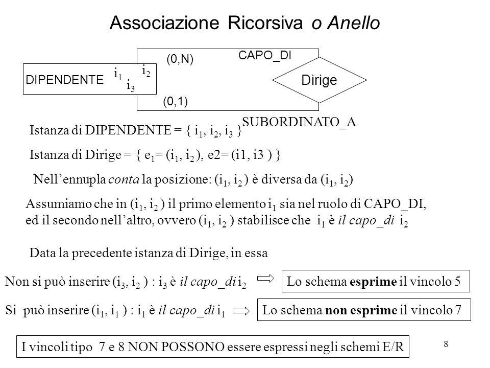 8 Associazione Ricorsiva o Anello DIPENDENTE Dirige (0,N) i1i1 i2i2 i3i3 Istanza di DIPENDENTE = { i 1, i 2, i 3 } Istanza di Dirige = { e 1 = (i 1, i 2 ), e2= (i1, i3 ) } Nellennupla conta la posizione: (i 1, i 2 ) è diversa da (i 1, i 2 ) Assumiamo che in (i 1, i 2 ) il primo elemento i 1 sia nel ruolo di CAPO_DI, ed il secondo nellaltro, ovvero (i 1, i 2 ) stabilisce che i 1 è il capo_di i 2 Data la precedente istanza di Dirige, in essa (0,1) CAPO_DI SUBORDINATO_A Lo schema non esprime il vincolo 7 I vincoli tipo 7 e 8 NON POSSONO essere espressi negli schemi E/R Si può inserire (i 1, i 1 ) : i 1 è il capo_di i 1 Lo schema esprime il vincolo 5 Non si può inserire (i 3, i 2 ) : i 3 è il capo_di i 2
