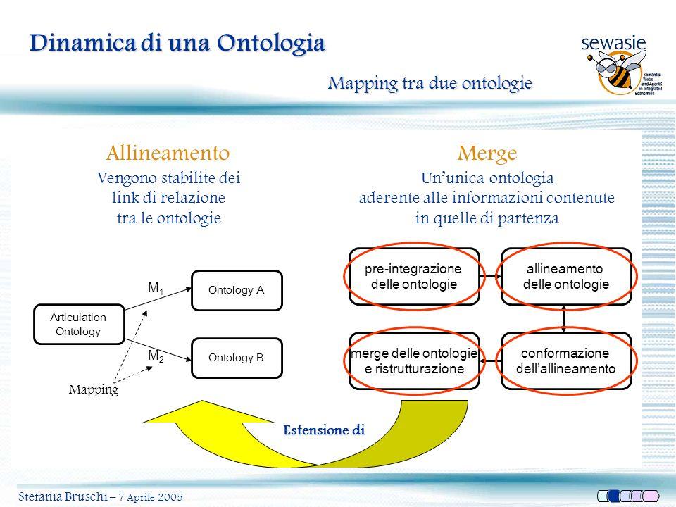 pre-integrazione delle ontologie allineamento delle ontologie conformazione dellallineamento merge delle ontologie e ristrutturazione Dinamica di una