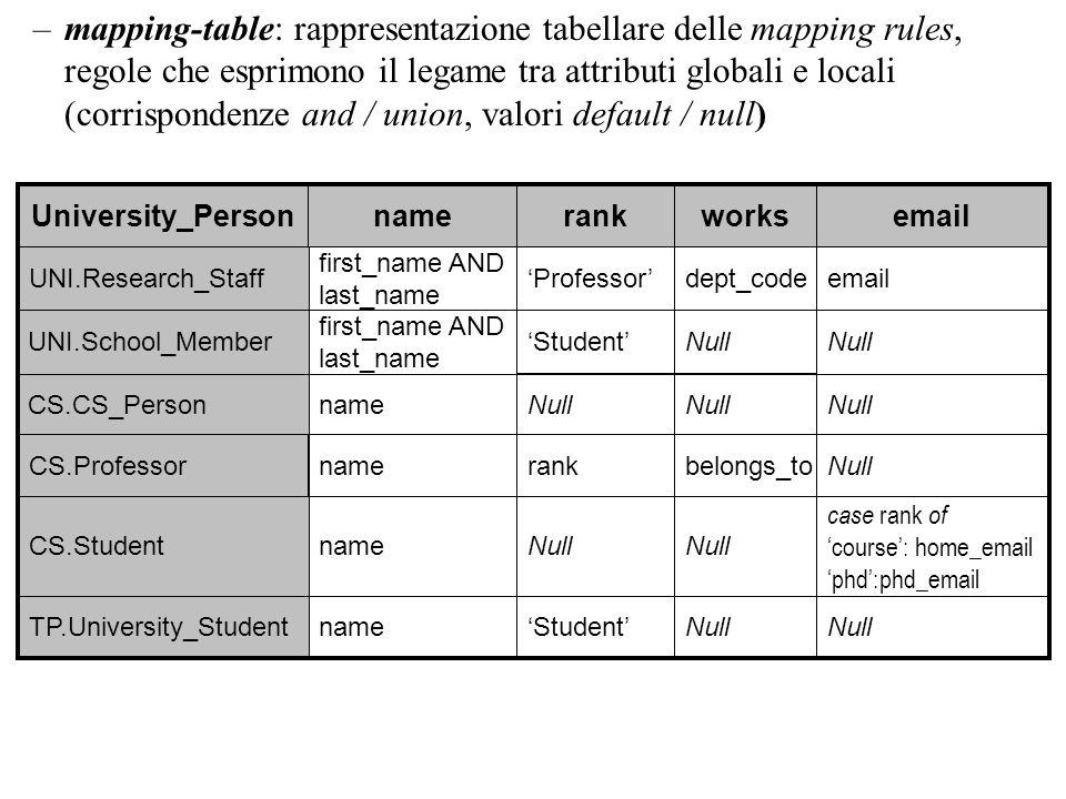 –mapping-table: rappresentazione tabellare delle mapping rules, regole che esprimono il legame tra attributi globali e locali (corrispondenze and / un