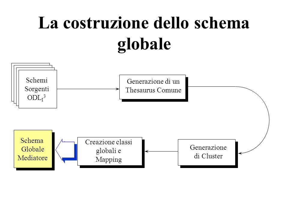 La costruzione dello schema globale Generazione di un Thesaurus Comune Generazione di Cluster Schemi Sorgenti ODL I 3 Creazione classi globali e Mappi