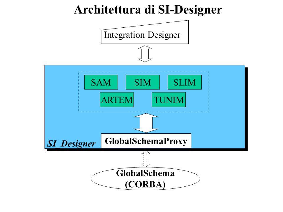 Architettura di SI-Designer SI_Designer GlobalSchemaProxy SIMSAMSLIM ARTEMTUNIM GlobalSchema (CORBA) Integration Designer
