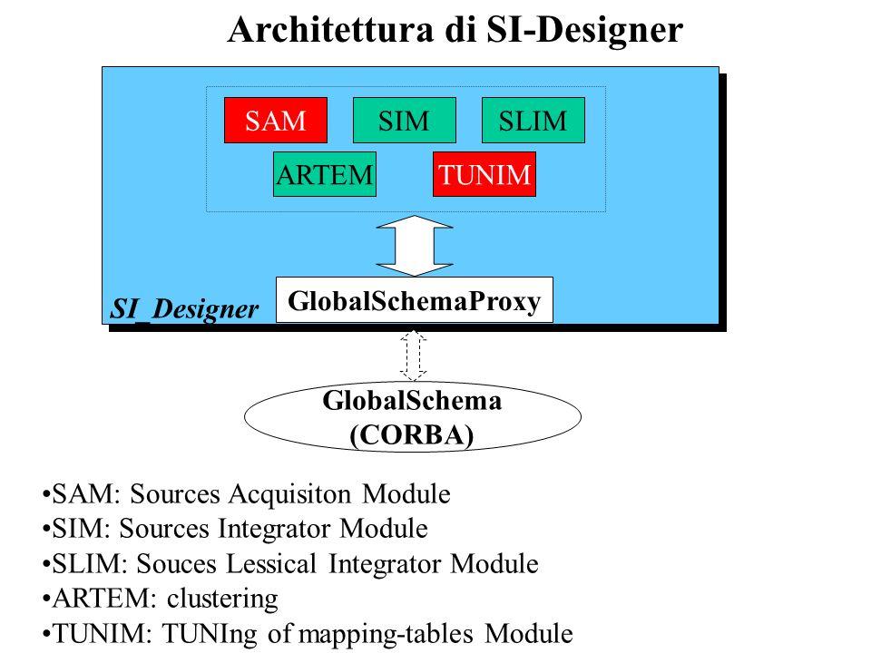 Architettura di SI-Designer SI_Designer GlobalSchemaProxy SIMSAMSLIM ARTEMTUNIM GlobalSchema (CORBA) SAM TUNIM SAM: Sources Acquisiton Module SIM: Sou