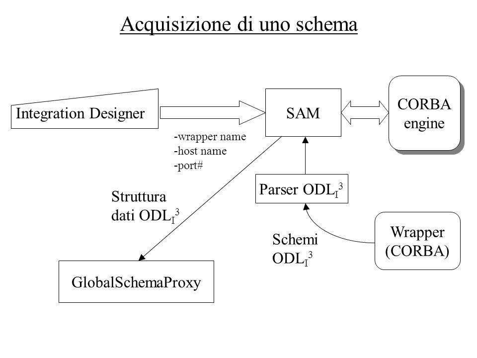 Acquisizione di uno schema SAM Integration Designer -wrapper name -host name -port# CORBA engine CORBA engine Wrapper (CORBA) Parser ODL I 3 GlobalSch