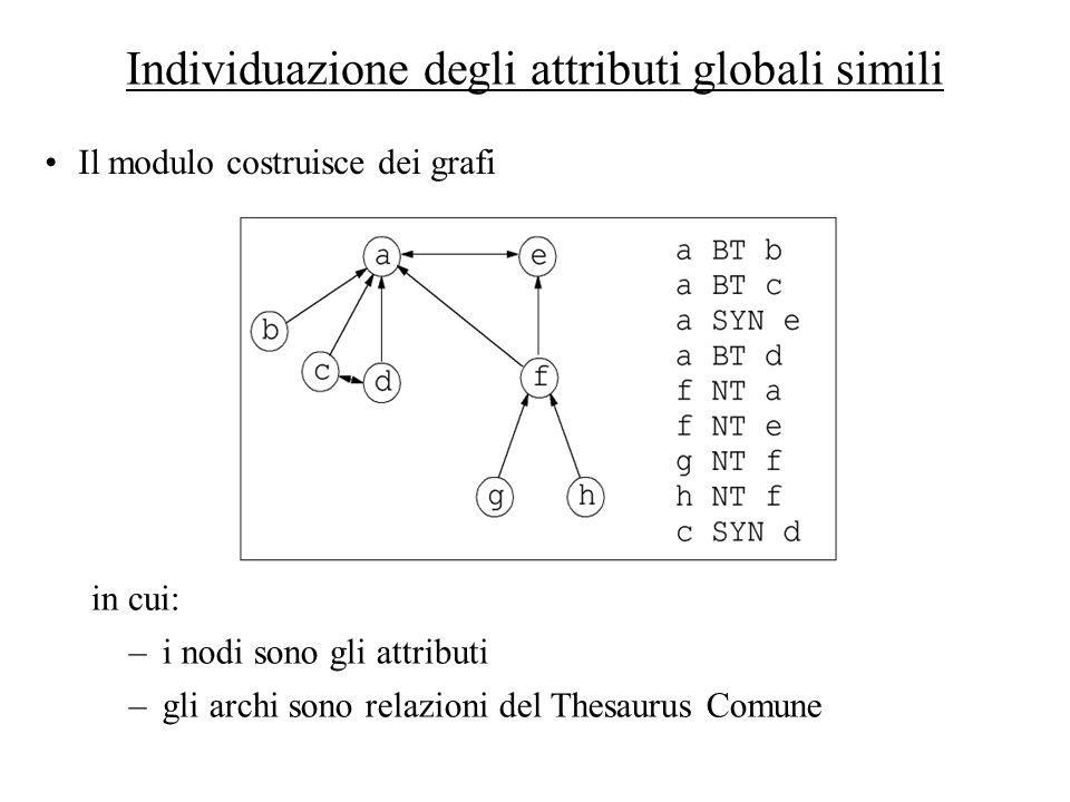 Individuazione degli attributi globali simili Il modulo costruisce dei grafi –i nodi sono gli attributi –gli archi sono relazioni del Thesaurus Comune
