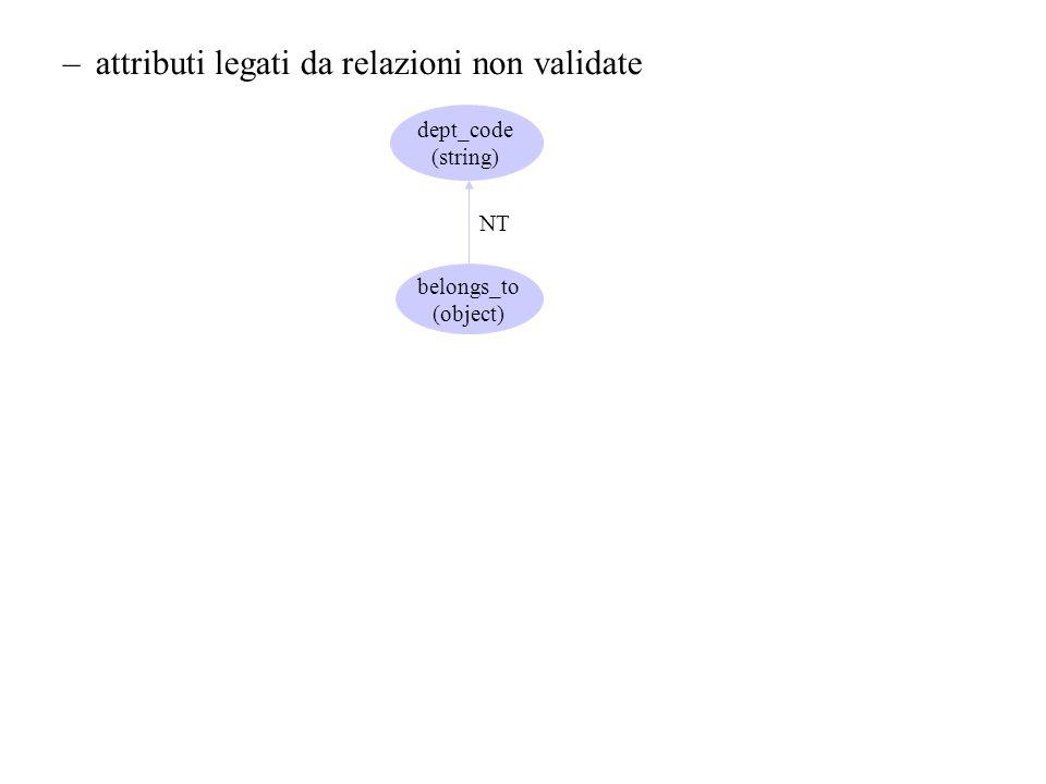 –attributi legati da relazioni non validate dept_code (string) belongs_to (object) NT