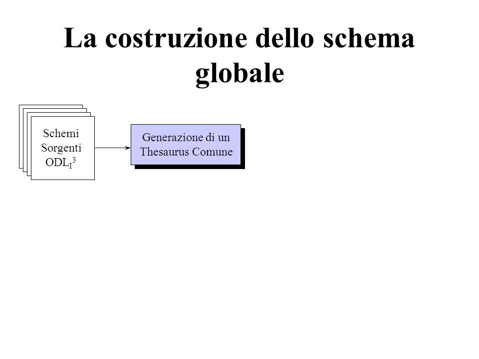 La costruzione dello schema globale Schemi Sorgenti ODL I 3 Generazione di un Thesaurus Comune