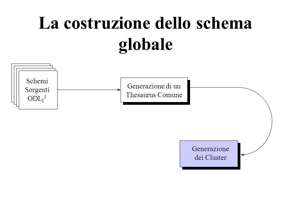 La costruzione dello schema globale Generazione di un Thesaurus Comune Generazione dei Cluster Schemi Sorgenti ODL I 3