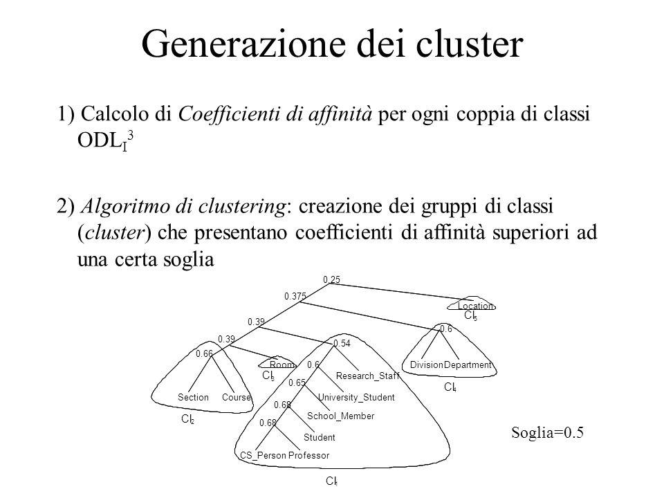 Generazione dei cluster 1) Calcolo di Coefficienti di affinità per ogni coppia di classi ODL I 3 Room SectionCourseUniversity_Student School_Member St