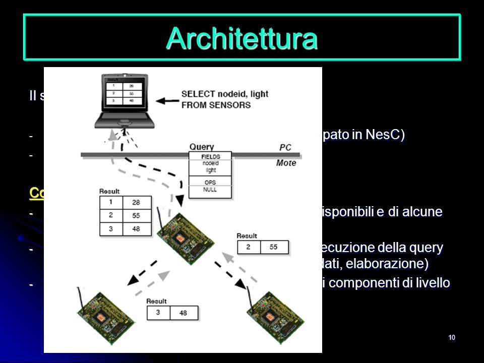 10 Architettura Il sistema è costituito da due macrosezioni: - Software eseguito sui singoli sensori (sviluppato in NesC) - Interfaccia client (svilup