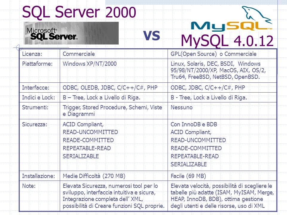 SQL Server 2000 MySQL 4.0.12 VS Licenza:CommercialeGPL(Open Source) o Commerciale Piattaforme:Windows XP/NT/2000Linux, Solaris, DEC, BSDI, Windows 95/