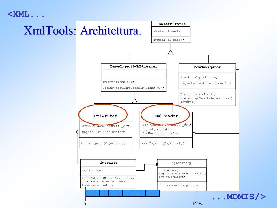 <XML......MOMIS/> XmlTools: Architettura. 0100%