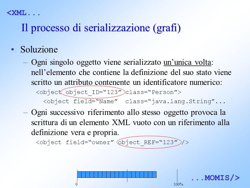 <XML......MOMIS/> Il processo di serializzazione (grafi) Soluzione –Ogni singolo oggetto viene serializzato ununica volta: nellelemento che contiene la definizione del suo stato viene scritto un attributo contenente un identificatore numerico: <object field=Name class=java.lang.String...