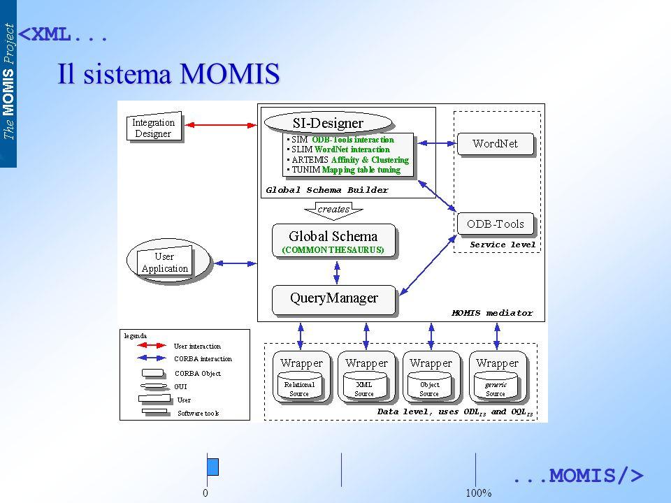 <XML......MOMIS/> Caratteristiche del linguaggio ODL I 3 Descrive schemi di basi di dati in maniera indipendente dalla sorgente (relazionale, ad oggetti, semistrutturata) Estensione del linguaggio standard ODL di ODMG Linguaggio Object Oriented ricco di aspetti semantici.