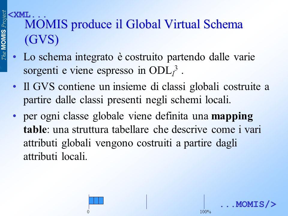 <XML......MOMIS/> MOMIS produce il Global Virtual Schema (GVS) Lo schema integrato è costruito partendo dalle varie sorgenti e viene espresso in ODL I 3.