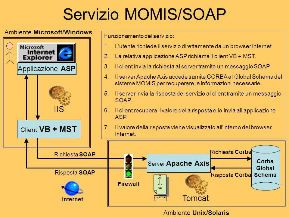 Servizio MOMIS/SOAP Corba Global Schema Client VB + MST IIS Server Apache Axis Tomcat Applicazione ASP Richiesta SOAP Risposta SOAP Richiesta Corba Risposta Corba Funzionamento del servizio: 1.Lutente richiede il servizio direttamente da un browser Internet.
