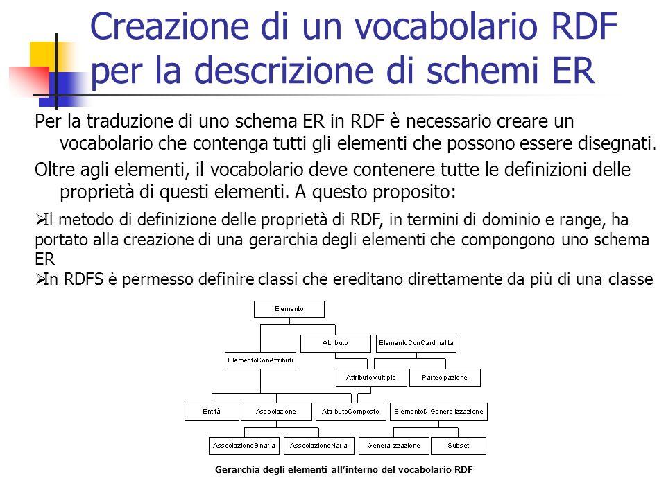 Creazione di un vocabolario RDF per la descrizione di schemi ER Per la traduzione di uno schema ER in RDF è necessario creare un vocabolario che contenga tutti gli elementi che possono essere disegnati.
