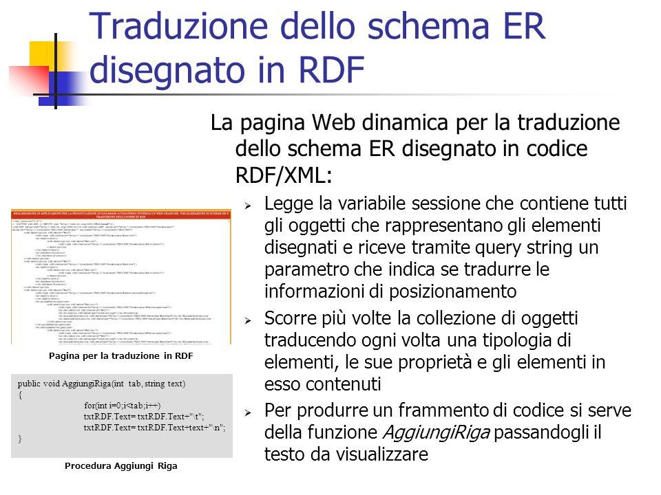 Traduzione dello schema ER disegnato in RDF La pagina Web dinamica per la traduzione dello schema ER disegnato in codice RDF/XML: Legge la variabile s