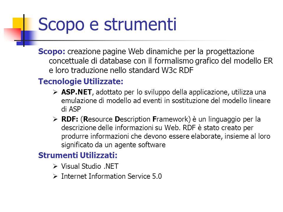 Scopo e strumenti Scopo: creazione pagine Web dinamiche per la progettazione concettuale di database con il formalismo grafico del modello ER e loro t