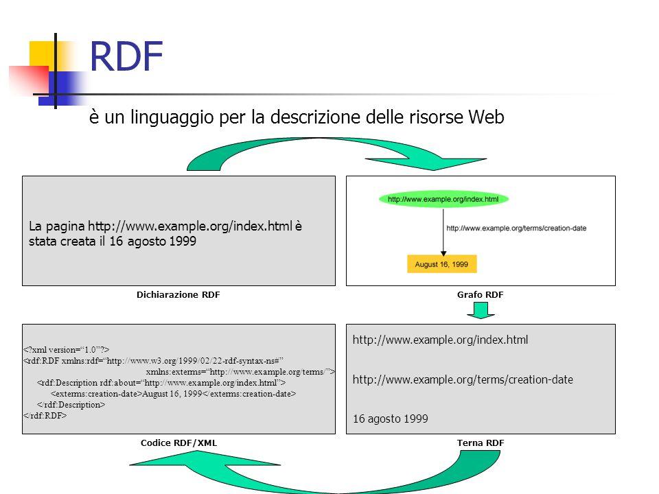 RDF è un linguaggio per la descrizione delle risorse Web La pagina http://www.example.org/index.html è stata creata il 16 agosto 1999 http://www.example.org/index.html http://www.example.org/terms/creation-date 16 agosto 1999 <rdf:RDF xmlns:rdf=http://www.w3.org/1999/02/22-rdf-syntax-ns# xmlns:exterms=http://www.example.org/terms/> August 16, 1999 Dichiarazione RDFGrafo RDF Codice RDF/XMLTerna RDF