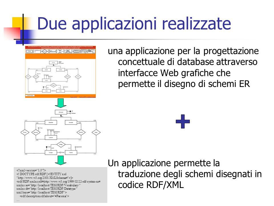 Due applicazioni realizzate una applicazione per la progettazione concettuale di database attraverso interfacce Web grafiche che permette il disegno di schemi ER Un applicazione permette la traduzione degli schemi disegnati in codice RDF/XML ]> …