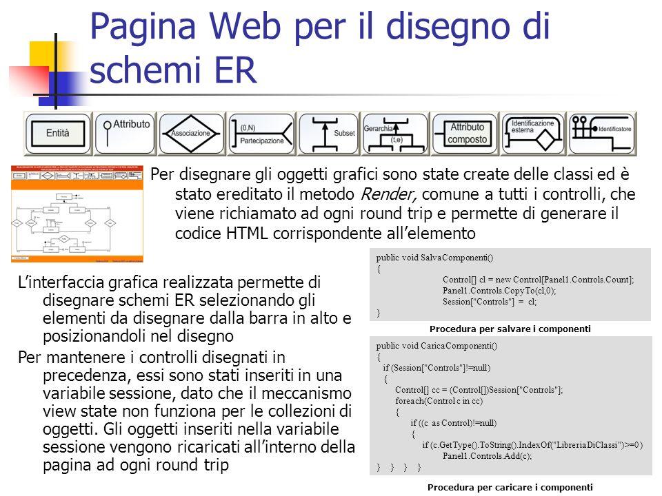 Pagina Web per il disegno di schemi ER Per disegnare gli oggetti grafici sono state create delle classi ed è stato ereditato il metodo Render, comune