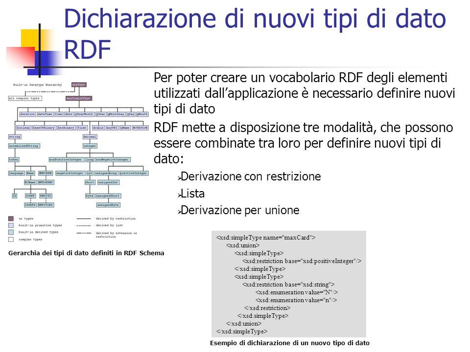 Dichiarazione di nuovi tipi di dato RDF Gerarchia dei tipi di dato definiti in RDF Schema Esempio di dichiarazione di un nuovo tipo di dato Per poter creare un vocabolario RDF degli elementi utilizzati dallapplicazione è necessario definire nuovi tipi di dato RDF mette a disposizione tre modalità, che possono essere combinate tra loro per definire nuovi tipi di dato: Derivazione con restrizione Lista Derivazione per unione