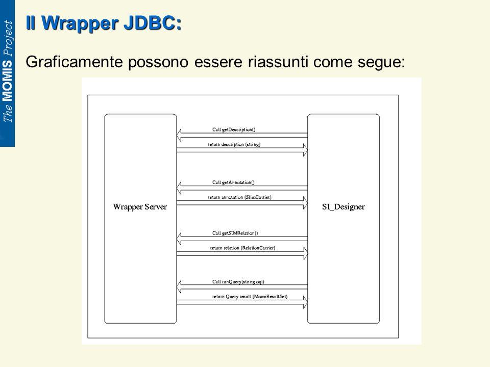 Il Wrapper JDBC: Graficamente possono essere riassunti come segue: