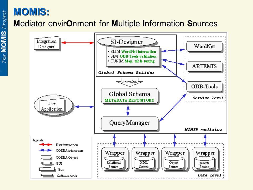 Il Wrapper JDBC: I metodi messi a disposizione del mediatore sono: - getDescription( ) per ottenere la descrizione in formato ODLi3; - getAnnotation( ) che fornisce informazioni di tipo lessicale (memorizzate su file); - getSIMRelation( ) permette di importare le relazioni intra-schema (memorizzate su file);