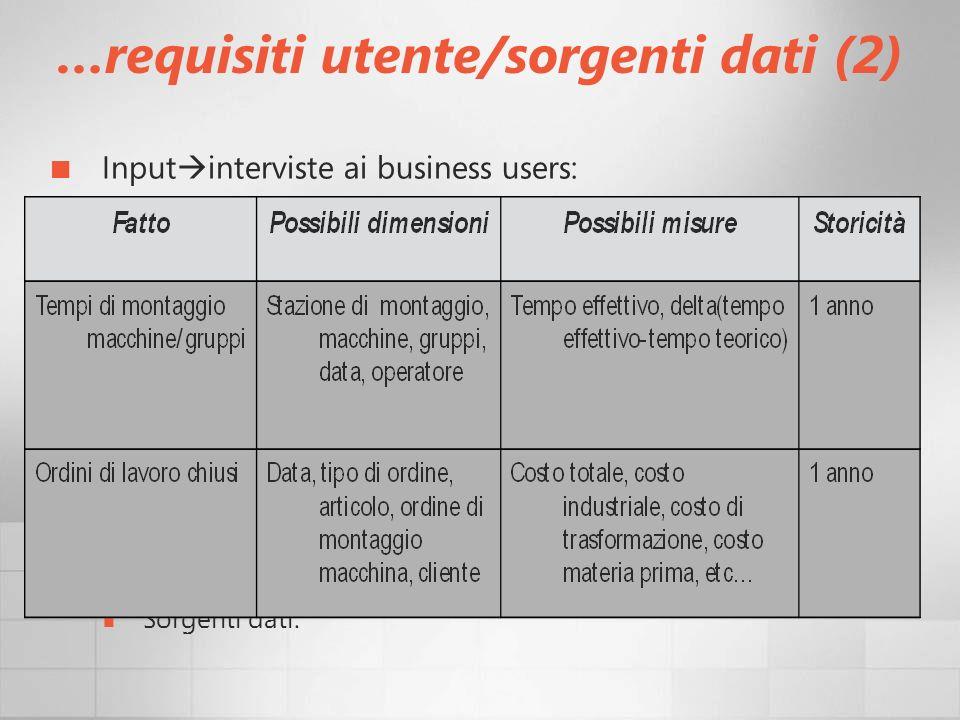 …requisiti utente/sorgenti dati (2) Input interviste ai business users: Quali sono gli obiettivi del tuo ufficio? Come misuri attualmente le prestazio