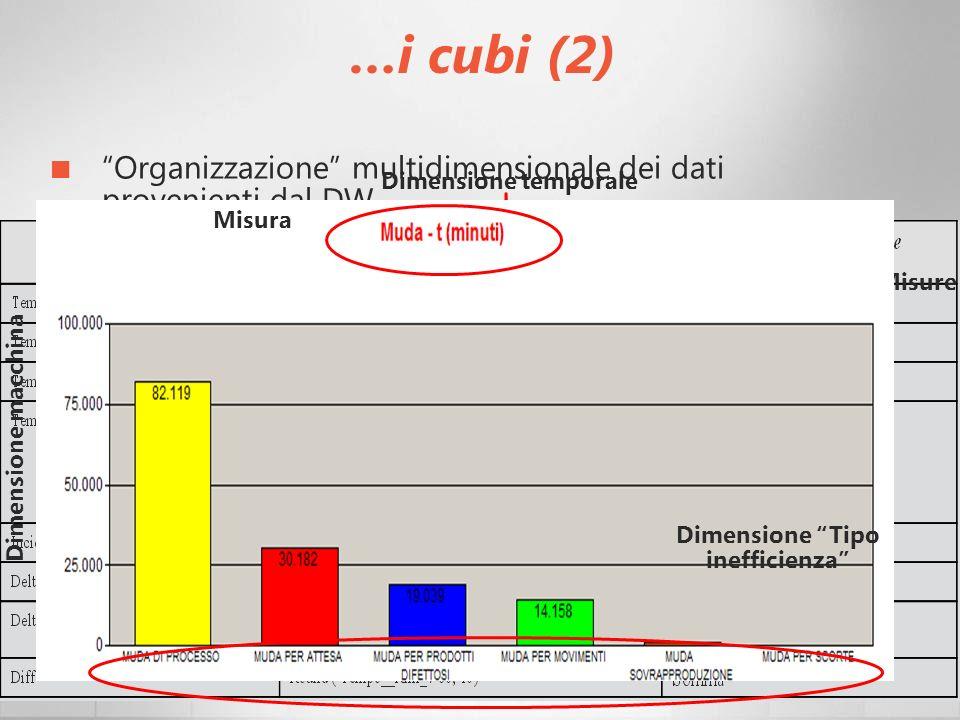 …i cubi (2) Organizzazione multidimensionale dei dati provenienti dal DW Progettazione: progetto logico; aggiunta di misure calcolate. 2 tipologie: Ta