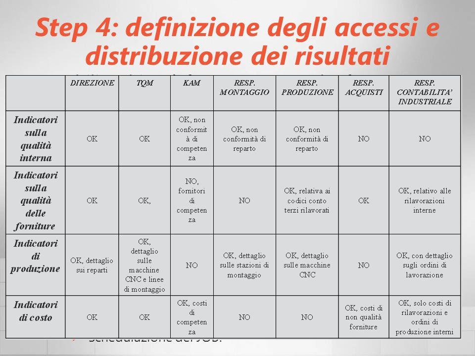 Step 4: definizione degli accessi e distribuzione dei risultati Stabilire chi può fare cosa e con che frequenza; Passo fondamentale per il controllo: