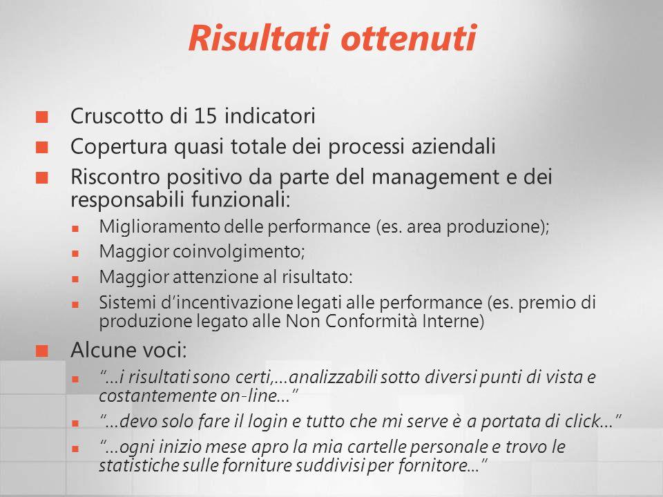 Risultati ottenuti Cruscotto di 15 indicatori Copertura quasi totale dei processi aziendali Riscontro positivo da parte del management e dei responsab