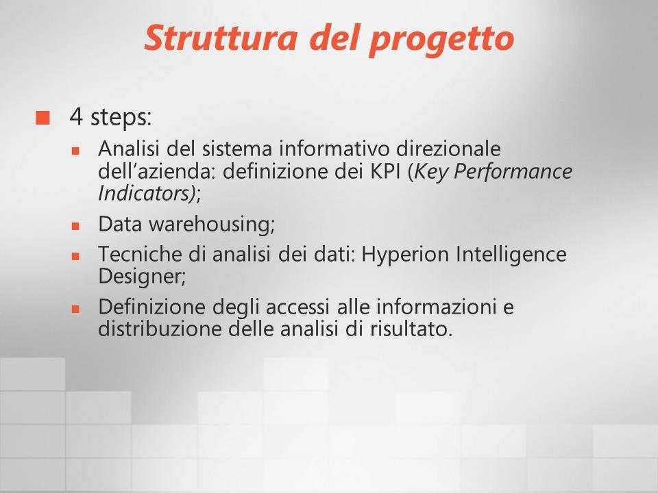 Struttura del progetto 4 steps: Analisi del sistema informativo direzionale dellazienda: definizione dei KPI (Key Performance Indicators); Data wareho