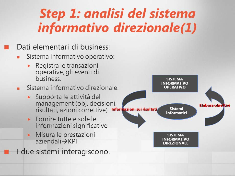 Step 1: analisi del sistema informativo direzionale(1) Dati elementari di business: Sistema informativo operativo: Registra le transazioni operative,